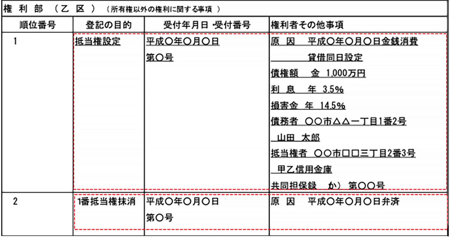 権利部(乙区)(所有権以外の権利に関する事項)