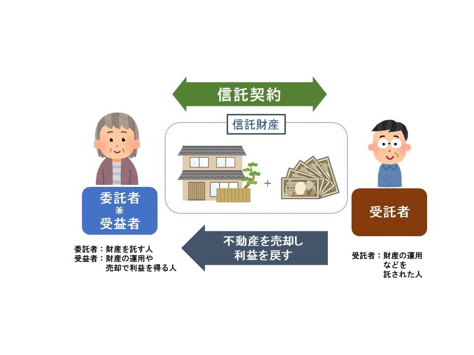 家族信託®(民事信託)の代表的な4つの活用事例